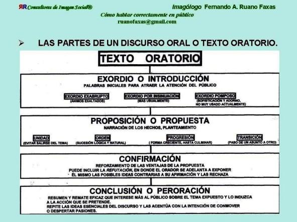FERNANDO ANTONIO RUANO FAXAS. CÓMO HABLAR CORRECTAMENTE EN PÚBLICO. DISCURSO HABLADO, ORATORIA, ORADOR