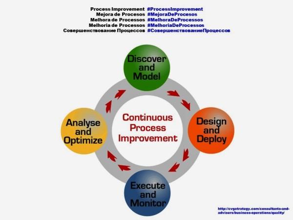 FERNANDO ANTONIO RUANO FAXAS, PAULINA RENDON AGUILAR. Process Improvement, Mejora de Procesos, Melhora de Processos, Melhoria de Processos, Совершенствование Процессов