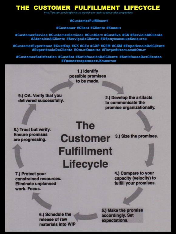 PAULINA RENDON AGUILAR. IBM, KENNAMETAL, JCPENNEY. THE CUSTOMER FULFILLMENT LIFECYCLE. CUSTOMER SERVICE, CUSTOMER EXPERIENCE, USER EXPERIENCE, CUSTOMER SATISFACTION, LOGISTICS, OPPERATION, SUPPLAY CHAIN