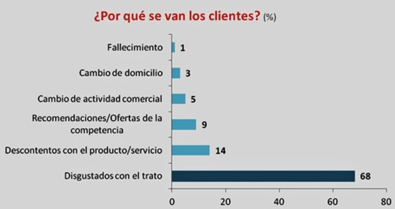 Por qué los clientes se van. Why do customer leave a company.