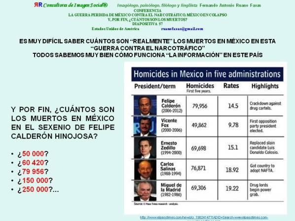 RUANO FAXAS. CUÁNTOS SON LOS MUERTOS EN MÉXICO EN EL SEXENIO DE FELIPE CALDERÓN HINOJOSA