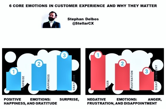 stephan-delbos-customer-service-6-core-emotions-in-customer-experience-and-why-they-matter-positive-emotions-surprise-happiness-and-gratitude-negative-emotions-anger-frustration-and-disappoi