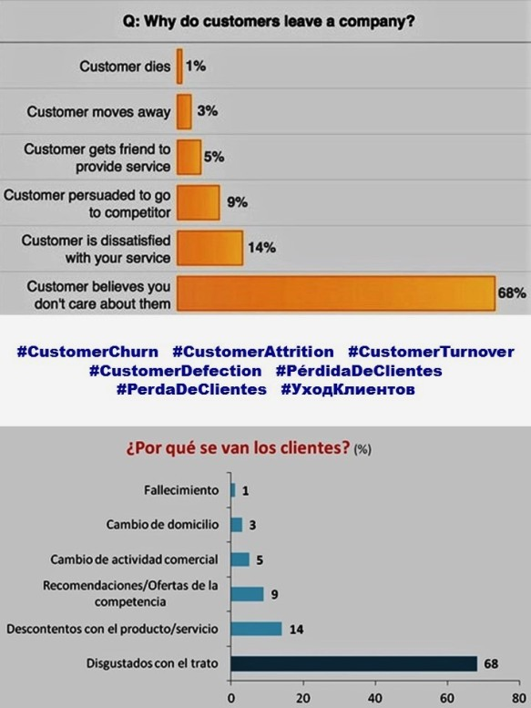 Why do customer leave a company. Por qué los clientes se van. CUSTOMER CHURN, CUSTOMER ATTITION, CUSTOMER TURNOVER, CUSTOMER DEFECTION, CUSTOMER EXPERIENCE, CUSTOMER SERVICE, USER EXPERIENCE