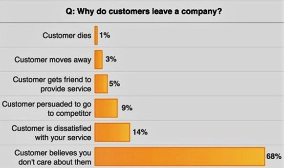 Why do customer leave a company. Por qué los clientes se van