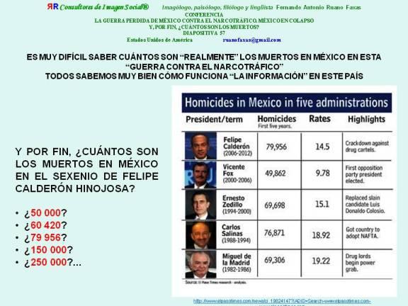 FERNANDO ANTONIO RUANO FAXAS. CUÁNTOS SON LOS MUERTOS EN MÉXICO EN EL SEXENIO DE FELIPE CALDERÓN HINOJOSA Y EN LOS OTROS SEXENIOS. TRAICIONES Y TRAIDORES EN MÉXICO