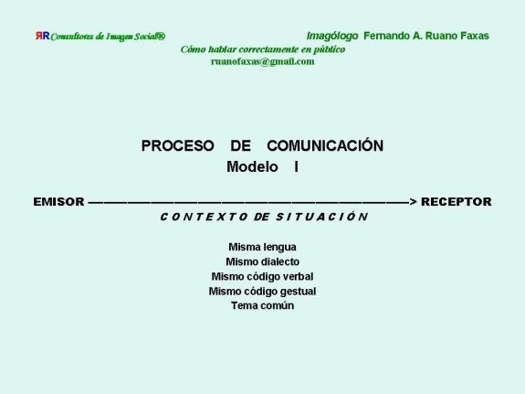 RUANO FAXAS. PROCESO DE COMUNICACIÓN, MODELO I