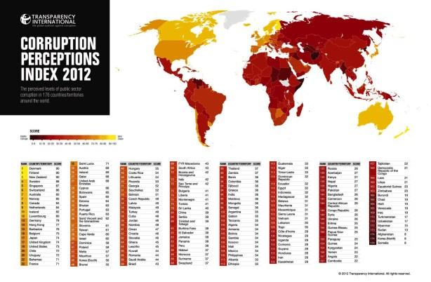 FERNANDO ANTONIO RUANO FAXAS. MAPA DE LA CORRUPCIÓN A NIVEL INTERNACIONAL