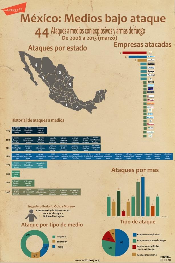 FERNANDO ANTONIO RUANO FAXAS. ATAQUES A PERIODISTAS PERIODISMO MEDIOS MÉXICO