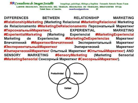 FERNANDO ANTONIO RUANO FAXAS. DIFFERENCES BETWEEN RELATIONSHIP MARKETING, EXPERIENTIAL MARKETING AND SENSORY MARKETING. DIFERENCIAS ENTRE MARKETING RELACIONAL, MARKETING EXPERIENCIAL Y MARKETING SENSORIAL