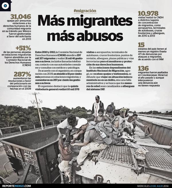 MIGRACIÓN. MÁS MIGRANTES, MÁS ABUSOS EN MÉXICO. Entre 2010 y 2013, CNDH atendió 31,046 quejas por violaciones a derechos humanos de la comunidad migrante