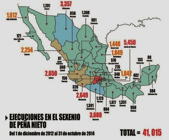 ENRIQUE PEÑA NIETO, PRI. LOS 23 MESES DE EPN 41,015 HOMICIDIOS DOLOSOS. MEXICO, IGUALA, AYOTZINAPA, GUERRERO, MUERTOS, DESAPARECIDOS, CRIMEN DE ESTADO, ESTADO FALLIDO, MEXICO EN COLAPSO