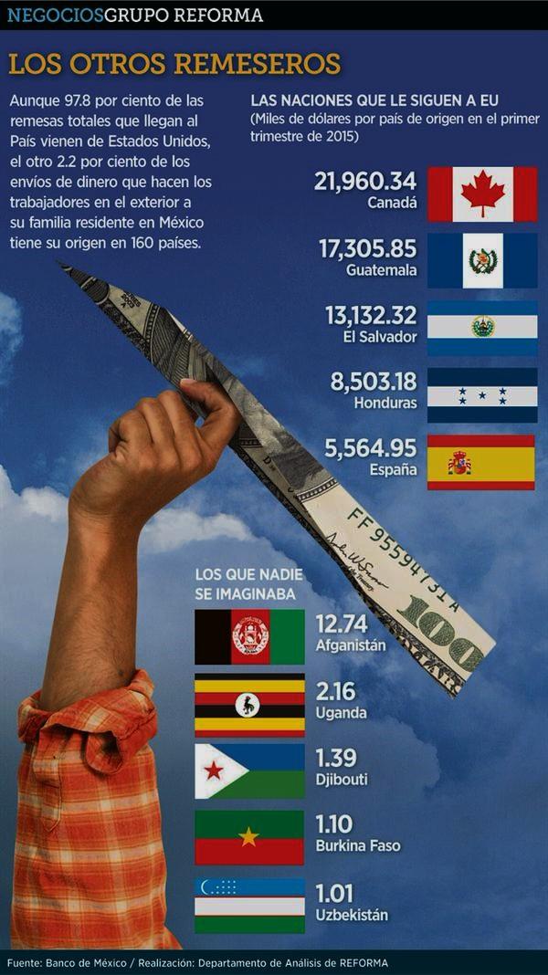 MEXICO, REMESAS, CORRUPCION, IMPUNIDAD, MIGRACION, MIGRANTES, ELECCIONES