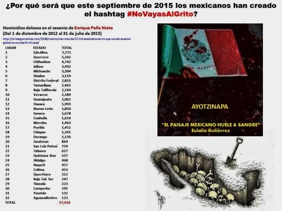 Por qué será que este septiembre de 2015 los mexicanos han creado el hashtag NO VAYAS AL GRITO NoVayasAlGrito. PEÑA NIETO, MÉXICO, MEXICANOS, MUERTOS, DESAPARECIDOS, AYOTZINAPA, NARCO-ESTADO, NARCO-GOBIERNO
