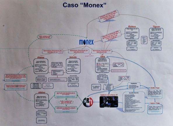 MEXICO MONEX CORRUPCIÓN IMPUNIDAD ENRIQUE PEÑA NIETO PRI ELECCIONES ARISTEGUI MVS LAVADO DE DINERO MEXICANIZACIÓN