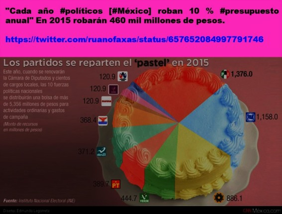 IMAGOLOGÍA, PAISOLOGÍA, POLÍTICA, POLÍTICOS, ELECCIONES, PARTIDOS, CORRUPCIÓN, IMPUNIDAD. CUÁNTO ROBAN LOS PARTIDOS DE MÉXICO.
