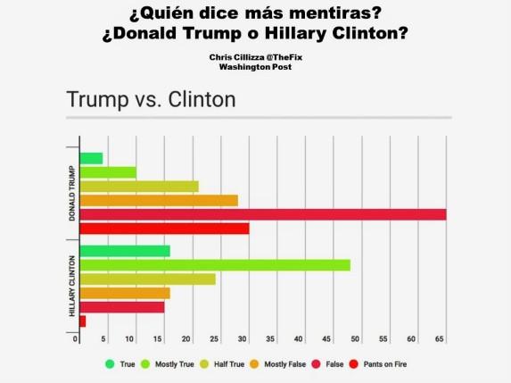 Donald Trump, Hillary Clinton, Lie, Lies, Mentira, Mentiras