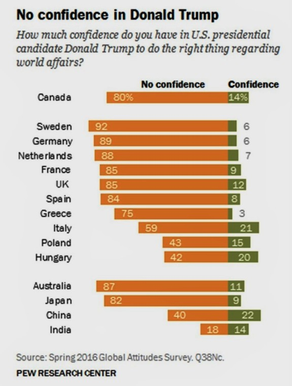 THE WORLD DOES NOT TRUST DONALD TRUMP. EL MUNDO NO CONFÍA EN DONALD TRUMP. Pew Research Center