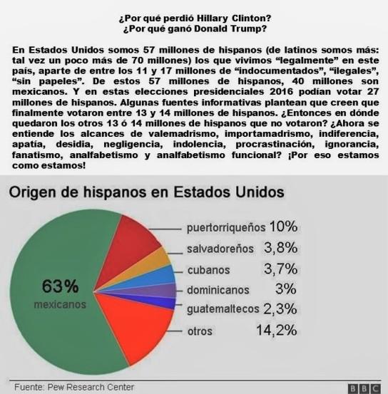 fernando-antonio-ruano-faxas-imagologia-elecciones-election-estados-unidos-usa-hillary-clinton-donald-trump-migracion-migrantes-hispanos-latinos-mexico-mexicanos-votacion-votos-valemad