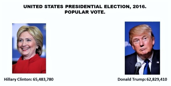 united-states-presidential-election-elecciones-presidenciales-de-estados-unidos-2016-popular-vote-voto-popular-hillary-clinton-donald-trump